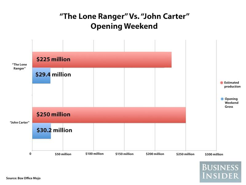 the lone ranger john carter chart
