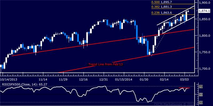 Forex_US_Dollar_Range_Holding_SPX_500_Rally_May_Be_Losing_Steam_body_Picture_6.png, US Dollar Range Holding, SPX 500 Rally May Be Losing Steam