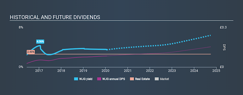 AIM:WJG Historical Dividend Yield, January 19th 2020