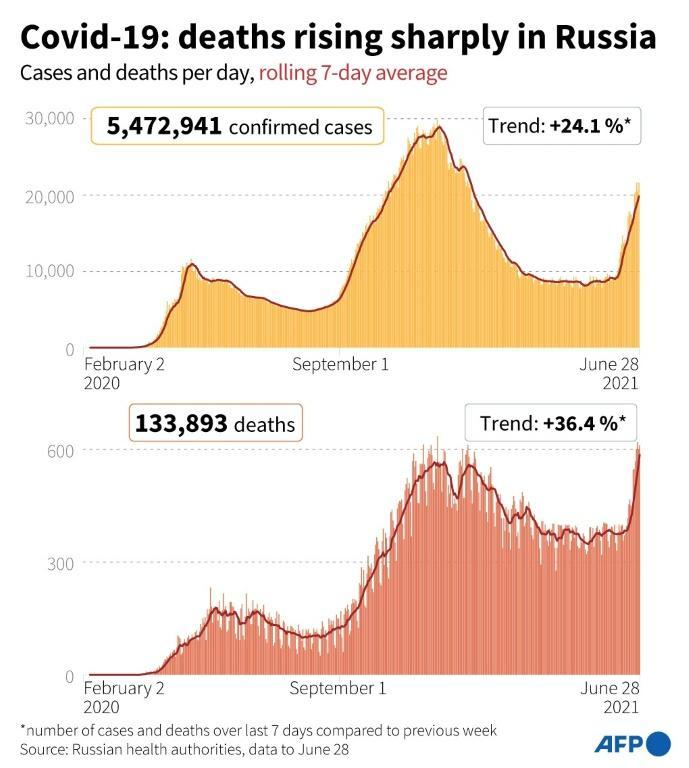 Covid-19 deaths are rising sharply in Russia