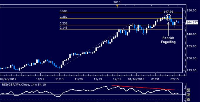 Forex_GBPJPY_Technical_Analysis_02.19.2013_body_Picture_5.png, GBP/JPY Technical Analysis 02.19.2013