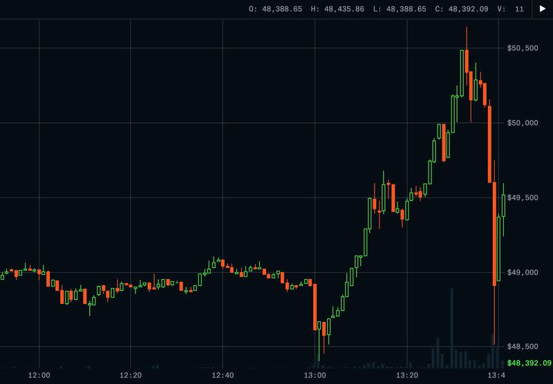 FILE PHOTO: Bitcoin tops $50,000 for the first time