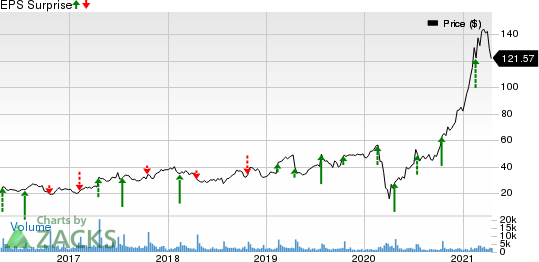 Sleep Number Corporation Price and EPS Surprise