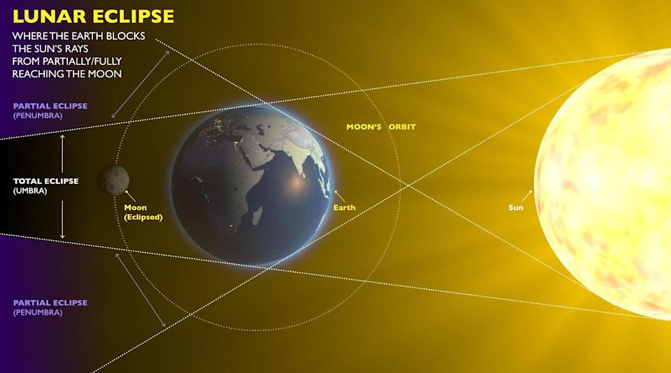 A lunar eclipse occurs when the Earth comes between the sun and the moon.