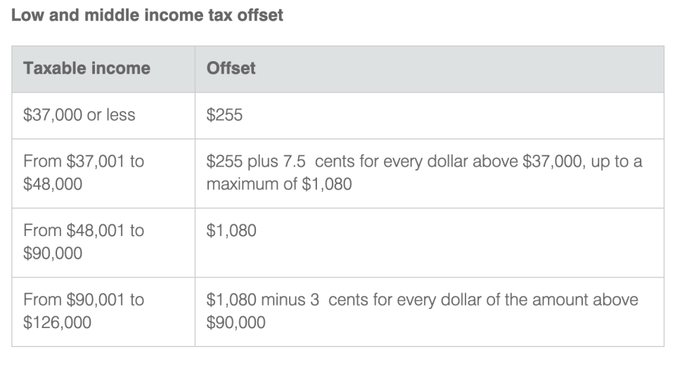 Here's how much you'll get under the LMITO. (Source: ATO)
