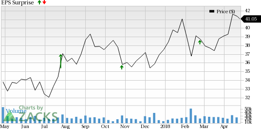 Newmont Mining (NEM) is seeing favorable earnings estimate revision activity as of late, which is generally a precursor to an earnings beat.