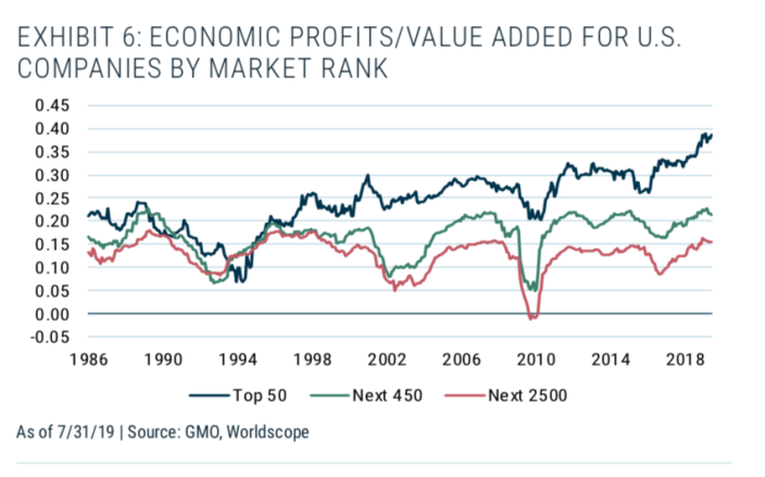 Profit growth for the market's 50 largest companies has accelerated relative to their smaller peers over the last two cycles. (Source: Ben Inker)