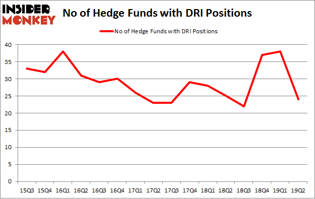 No of Hedge Funds with DRI Positions