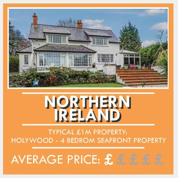 <p>For £1m in Northern Ireland, you could snap up a four-bedroom seafront property full of character and charm. Typical houses with this price tag tend to be detached properties with stunning views of scenery, such as the breathtaking Holywood coastline and rolling County Down hills.</p><p>Average property price: £136,669</p>