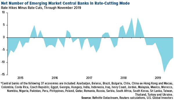 net number of emerging market central banks in rate cutting mode