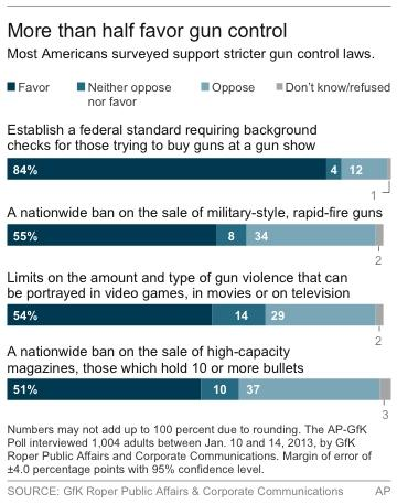 Graphic shows AP-GfK poll opinions on gun control policies