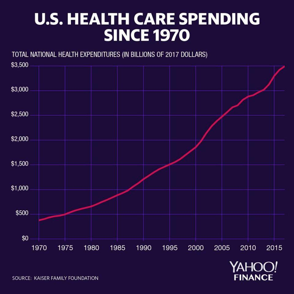 National health expenditures cost $74.6 billion in 1970 ($378 billion adjusted for inflation). By 2017, that number reached $3.5 trillion. (Graphic: David Foster/Yahoo Finance)