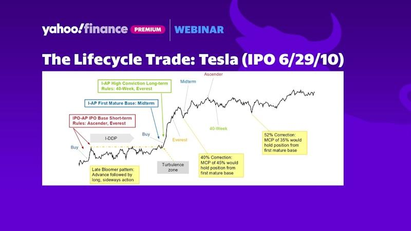 The Lifecycle Trade: Tesla