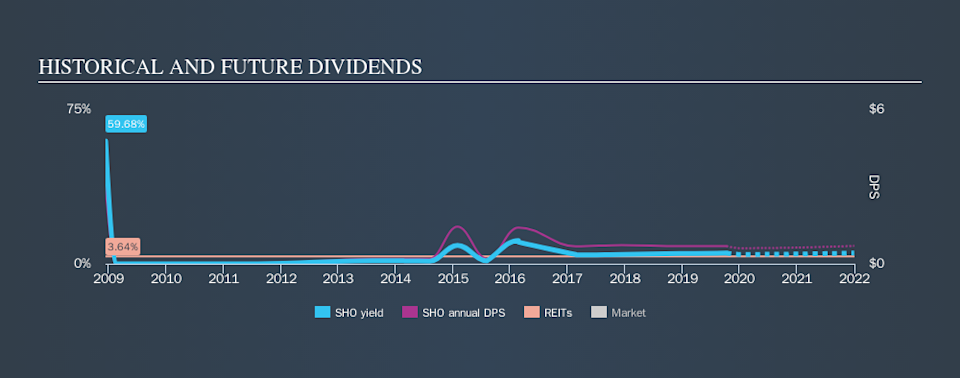 NYSE:SHO Historical Dividend Yield, October 9th 2019