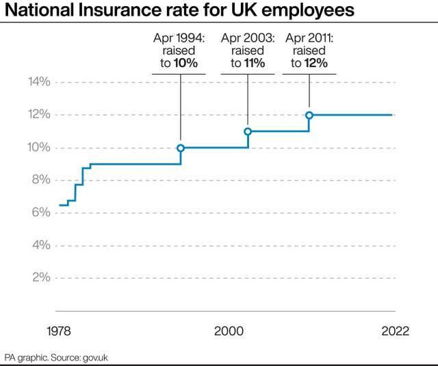 National Insurance graphic