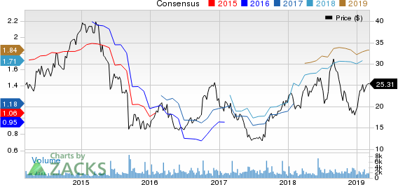 Zumiez Inc. Price and Consensus