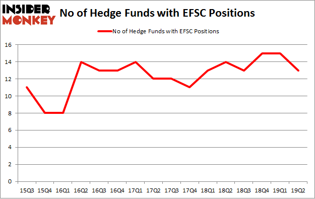 No of Hedge Funds with EFSC Positions
