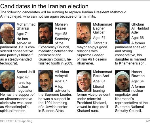 Graphic shows the candidates for the Iran election