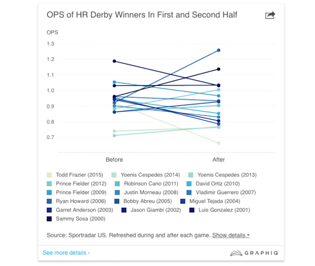 OPS of Home Run Derby Winners in the first and second Half. (PointAfter)