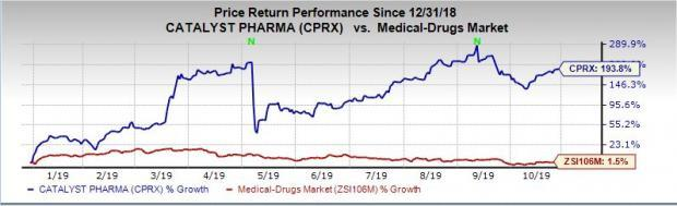 Catalyst Pharma (CPRX) to Post Q3 Earnings: What's in Store?