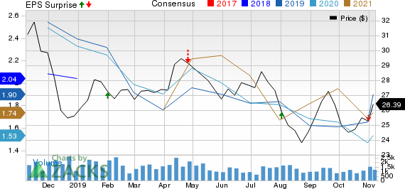 Imperial Oil Limited Price, Consensus and EPS Surprise