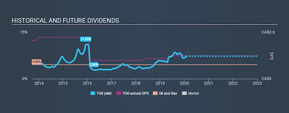 TSX:TOG Historical Dividend Yield, January 25th 2020