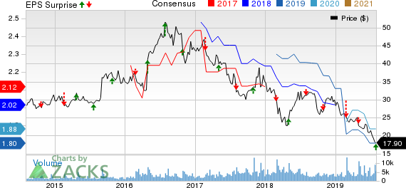 B&G Foods, Inc. Price, Consensus and EPS Surprise