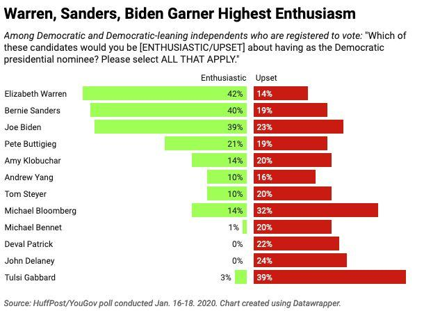 Democratic and Democratic-leaning voters are most likely to be excited about the prospect of nominating Warren, Sanders or Biden. (Photo: Ariel Edwards-Levy/HuffPost)