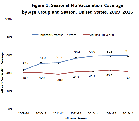 Flu vaccine rates have plateaued in recent years. (U.S. Centers for Disease Control and Prevention)