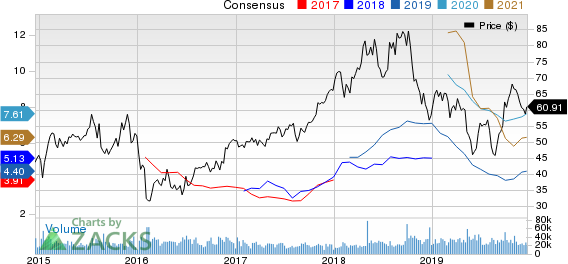 Marathon Petroleum Corporation Price and Consensus