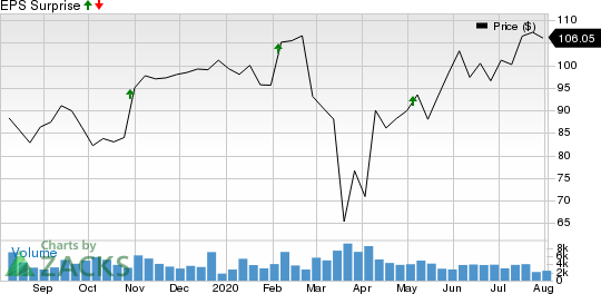 FMC Corporation Price and EPS Surprise