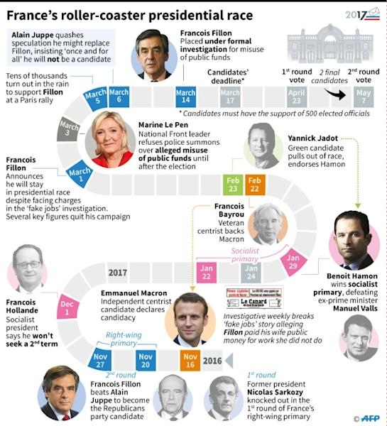 Scandals rather than policy continue to dominate the French presidential election campaign