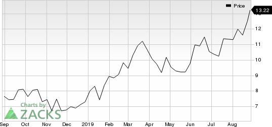 MAG Silver Corporation Price