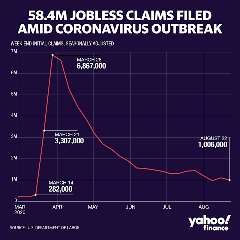 58.4 million jobless claims have been filed so far amid coronavirus outbreak since mid-March (David Foster/Yahoo Finance)