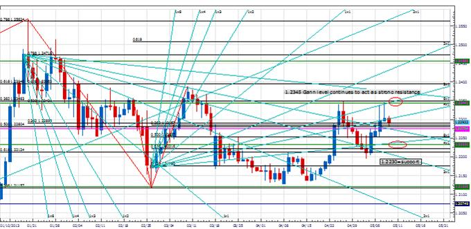 PT_USDCAD_body_Picture_2.png, Price & Time: USD/CAD on Important Support