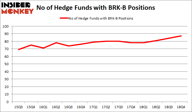 BRKB Hedge Fund Sentiment February 2019