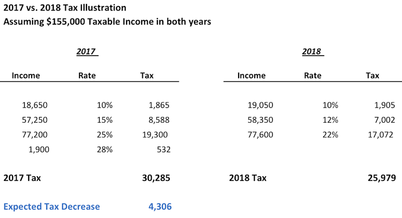 2017 vs. 2018 Tax Illustratoin