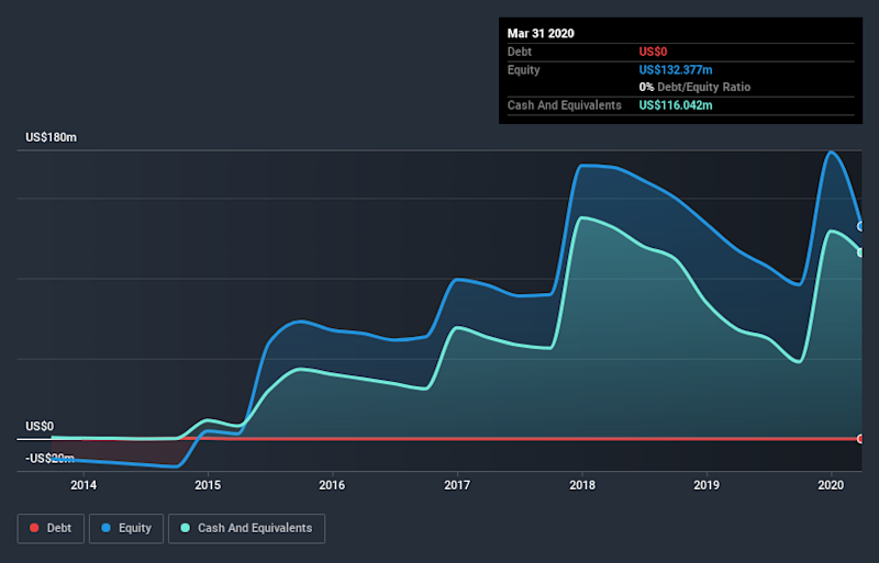 NasdaqCM:ABEO Debt to Equity History July 3rd 2020