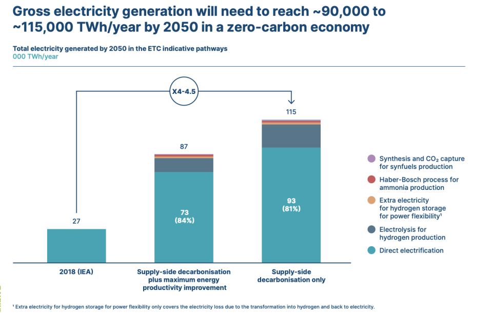 Chart: SYSTEMIQ analysis for the Energy Transitions Commission analysis (2020), IEA (2019), World Energy Outlook