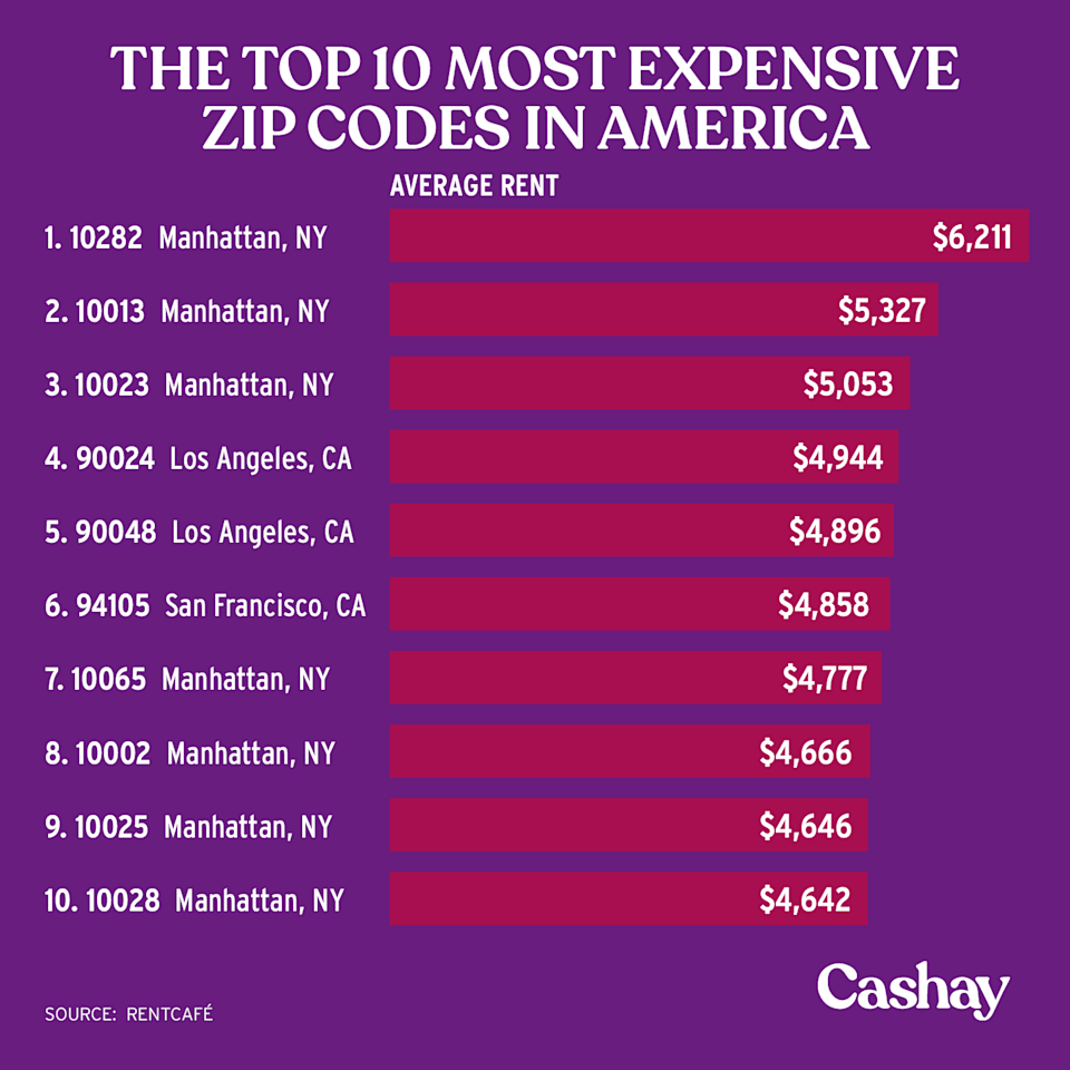 Manhattan has some of the most expensive zip codes to live in. (Graphic: David Foster/Cashay)