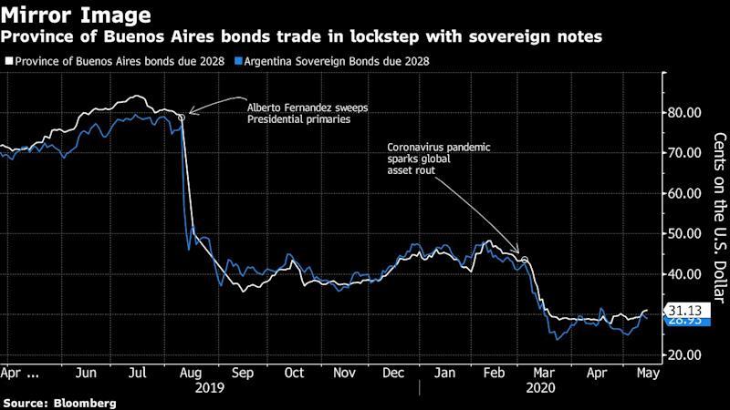 Buenos Aires Teeters on Default Amid Last-Minute Deal Call