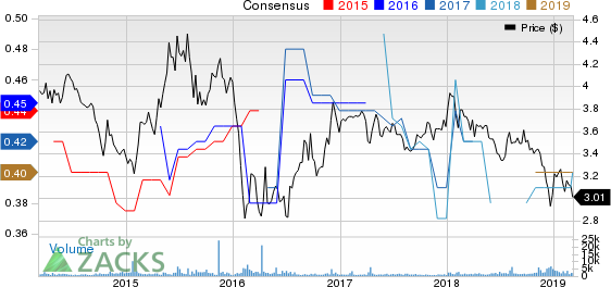 Mizuho Financial Group, Inc. Price and Consensus