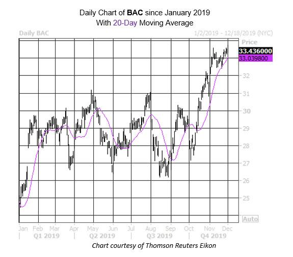 Daily Stock Chart BAC