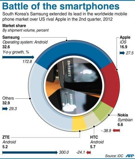 Graphic showing market share for smartphones in Q2 2012, led by Samsung with 32.6 percent share and followed by Apple with 16.9 percent. Apple won more than $1 billion in a massive US court victory over Samsung on Friday, in one of the biggest patent cases in decades -- a verdict that could have huge market repercussions