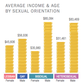 """Source: Prudential """"The LGBT Financial Experience"""""""