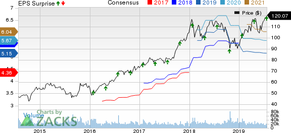Texas Instruments Incorporated Price, Consensus and EPS Surprise