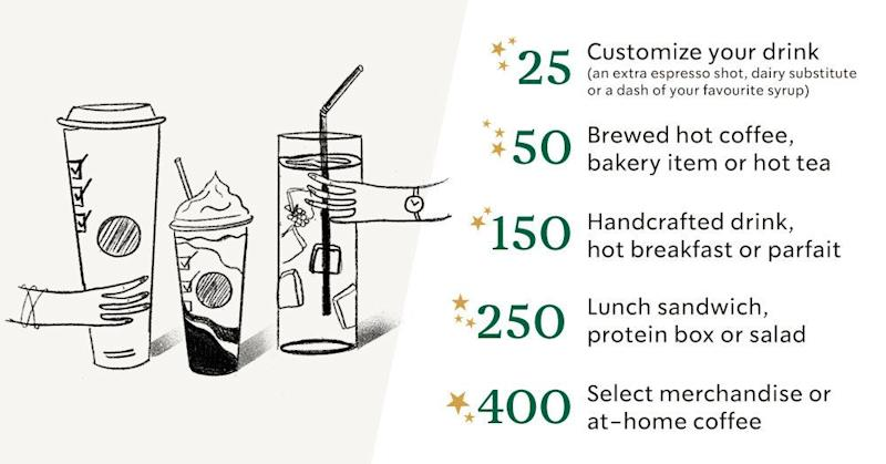 Starbucks will introduce a new tiered Rewards structure in April.