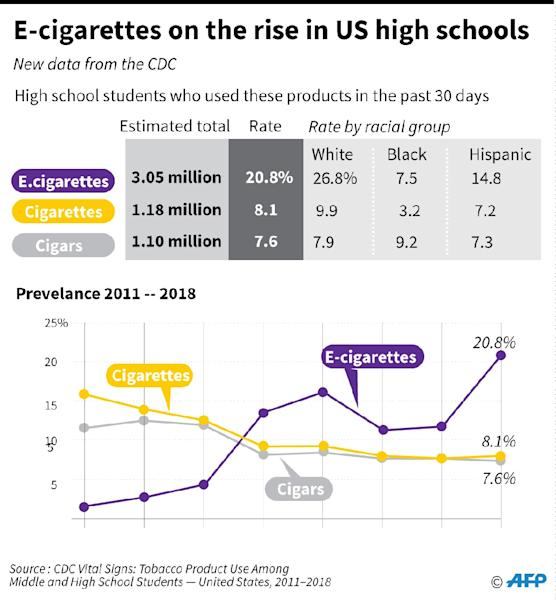 Charts showing the prevalence of e-cigarette and conventional cigarettes in US schools. (AFP Photo/John SAEKI)