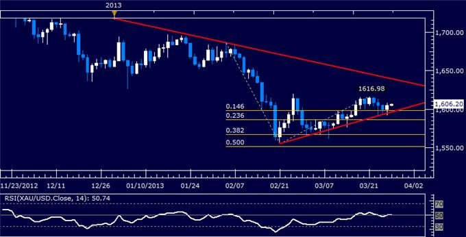 Forex_Dollar_Tests_Resistance_as_SP_500_Chart_Warns_of_Weakness_body_Picture_7.png, Dollar Tests Resistance as S&P 500 Chart Warns of Weakness