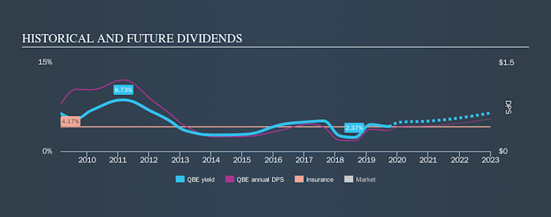 ASX:QBE Historical Dividend Yield, September 27th 2019